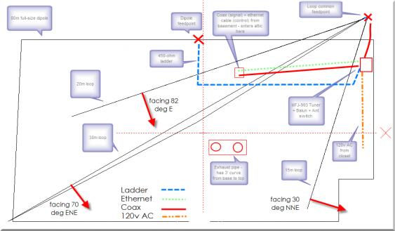 Gen 2 - Delta Loops