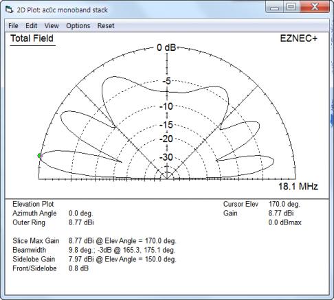 Gen 6: WARC Band Antennas
